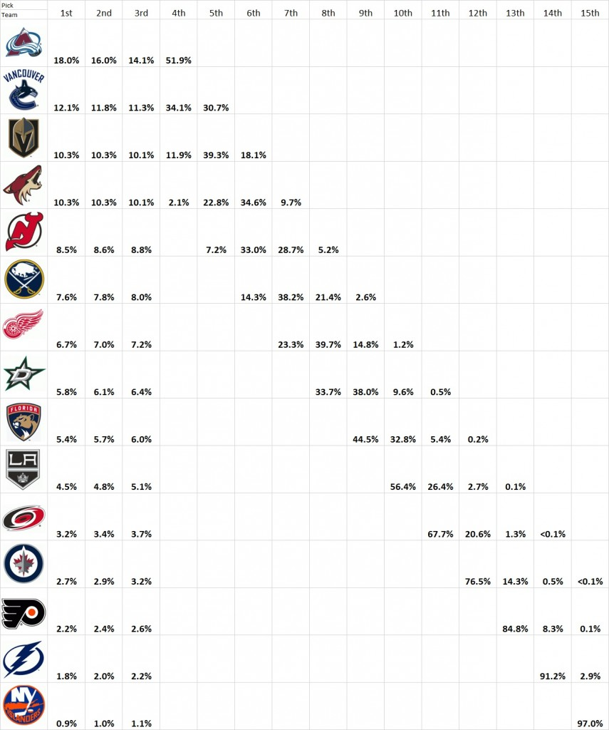 2017 Draft Lottery Odds